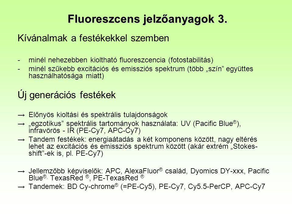 Fluoreszcens jelzőanyagok 3.