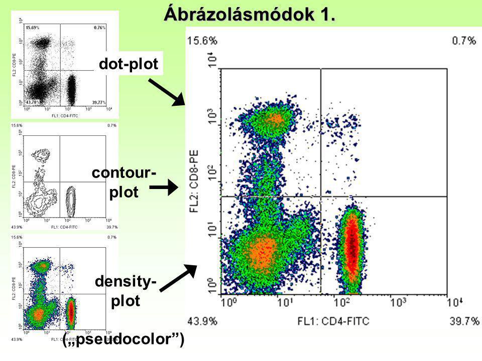 "Ábrázolásmódok 1. dot-plot contour- plot density- plot (""pseudocolor )"