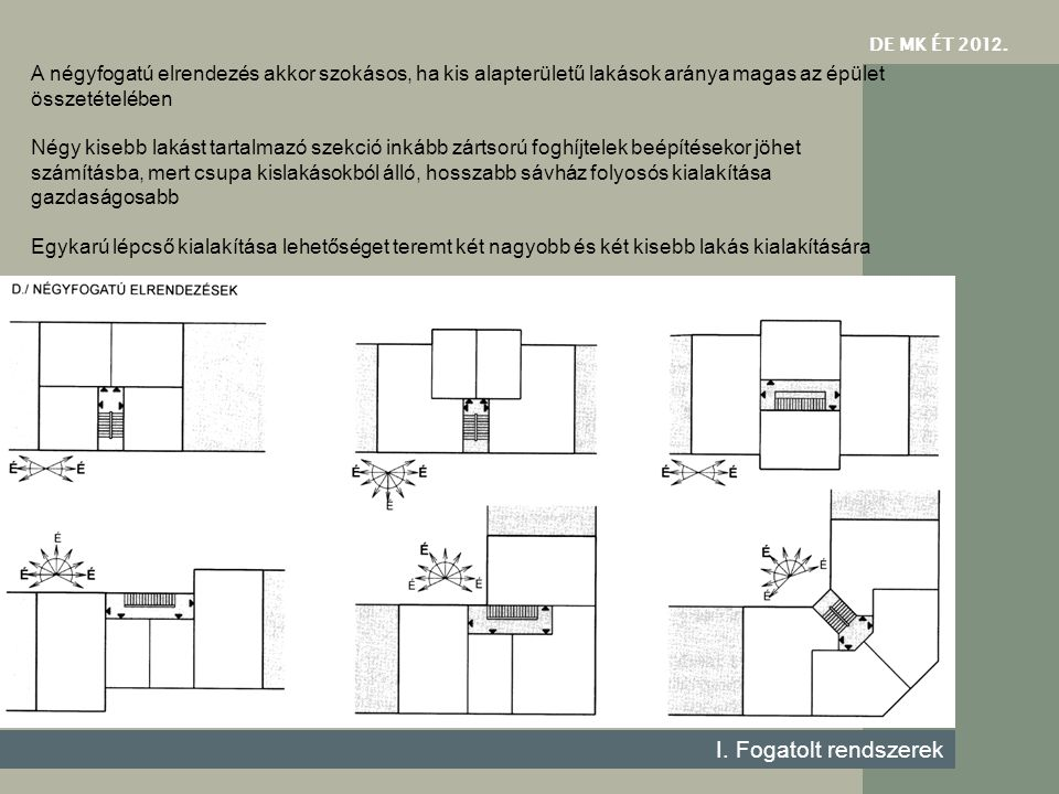 DE MK ÉT 2012. A négyfogatú elrendezés akkor szokásos, ha kis alapterületű lakások aránya magas az épület összetételében.