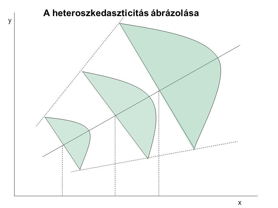 A heteroszkedaszticitás ábrázolása