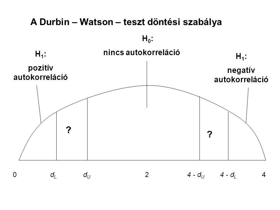 pozitív autokorreláció negatív autokorreláció