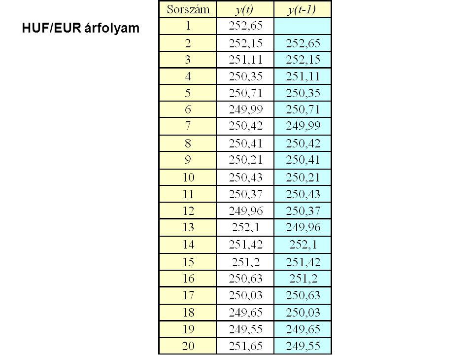 HUF/EUR árfolyam