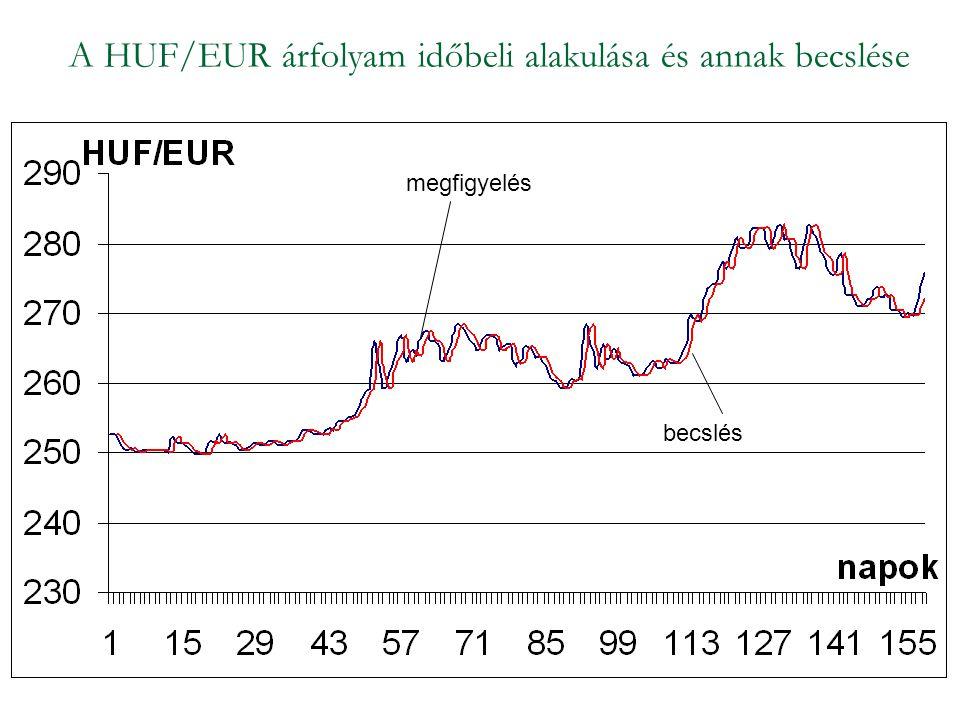 A HUF/EUR árfolyam időbeli alakulása és annak becslése