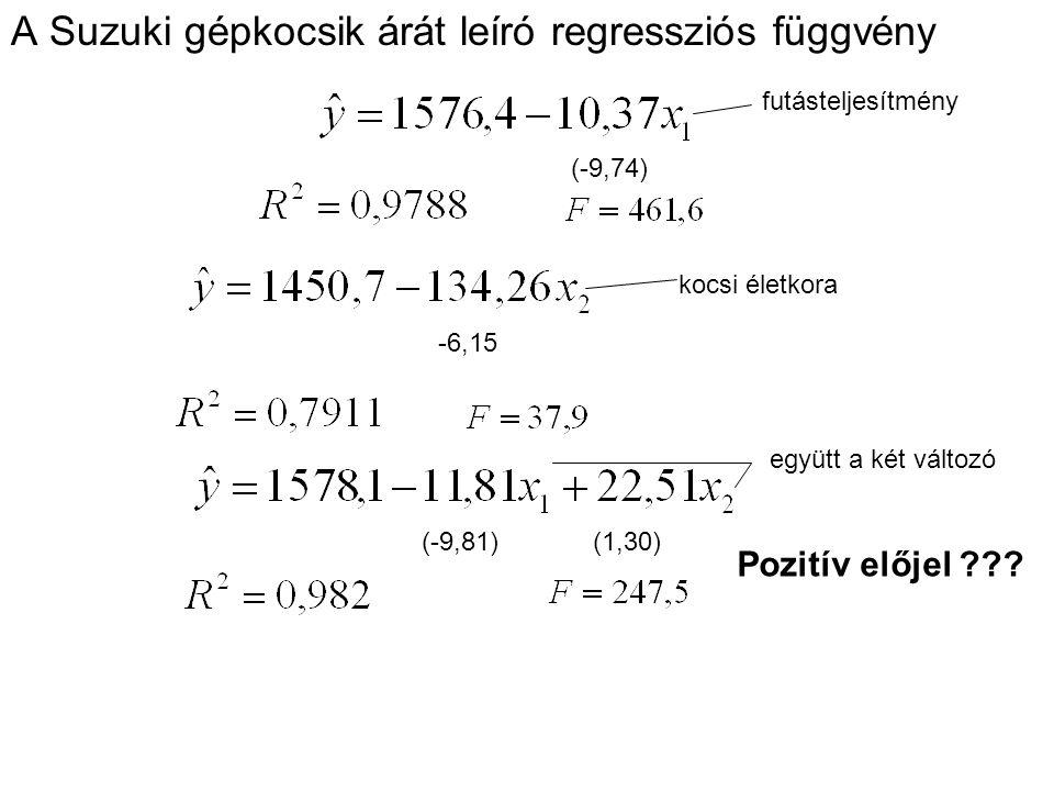 A Suzuki gépkocsik árát leíró regressziós függvény