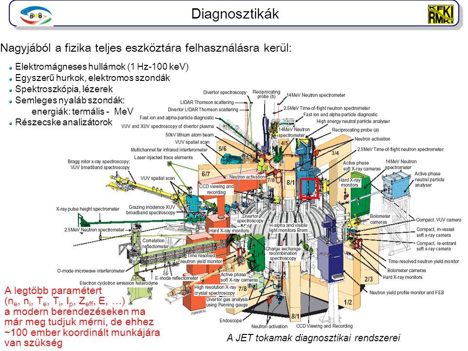 Diagnosztikák Nagyjából a fizika teljes eszköztára felhasználásra kerül: Elektromágneses hullámok (1 Hz-100 keV)