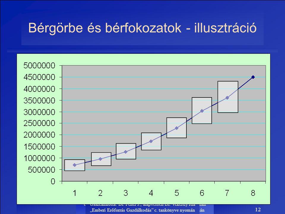 Bérgörbe és bérfokozatok - illusztráció