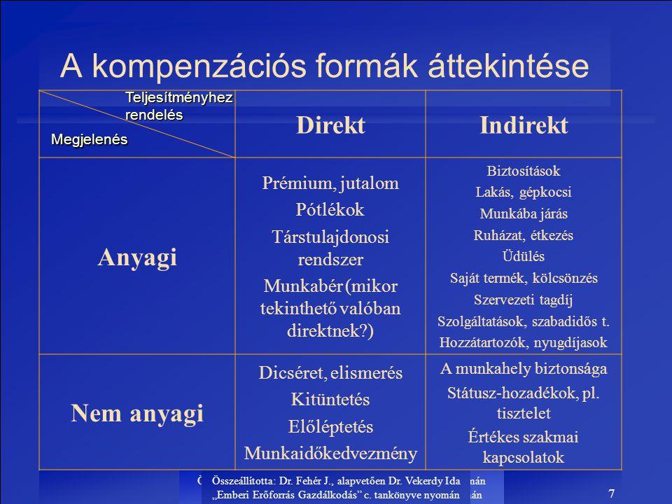 A kompenzációs formák áttekintése