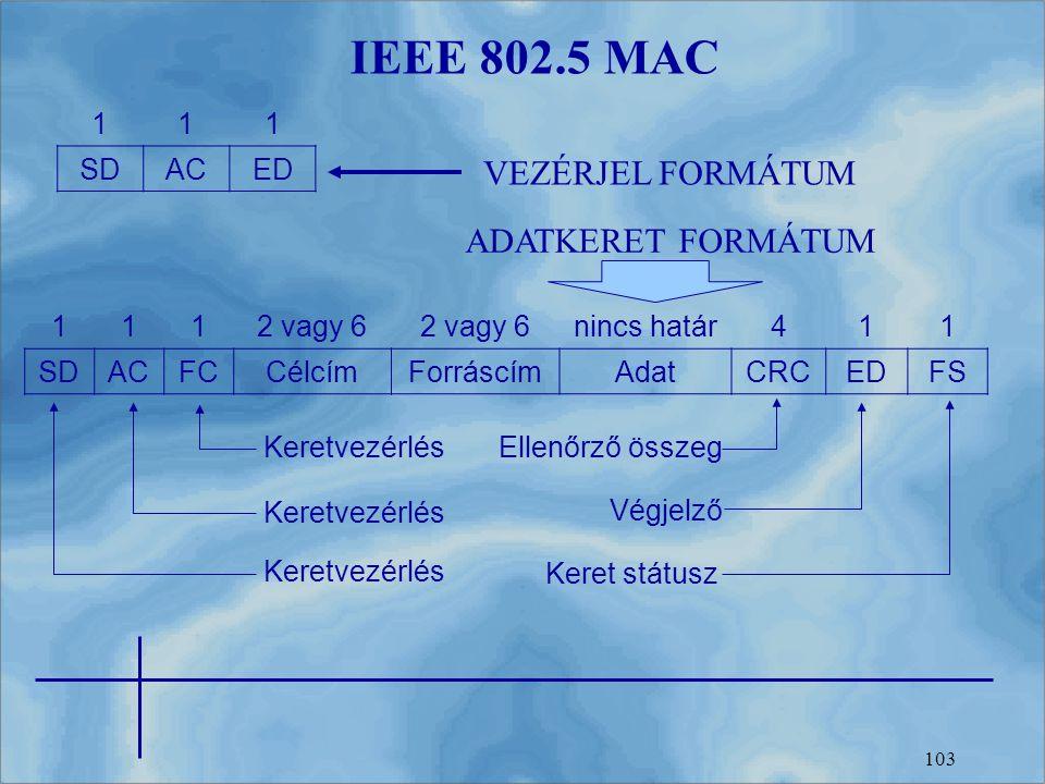 IEEE 802.5 MAC VEZÉRJEL FORMÁTUM ADATKERET FORMÁTUM 1 SD AC ED 1