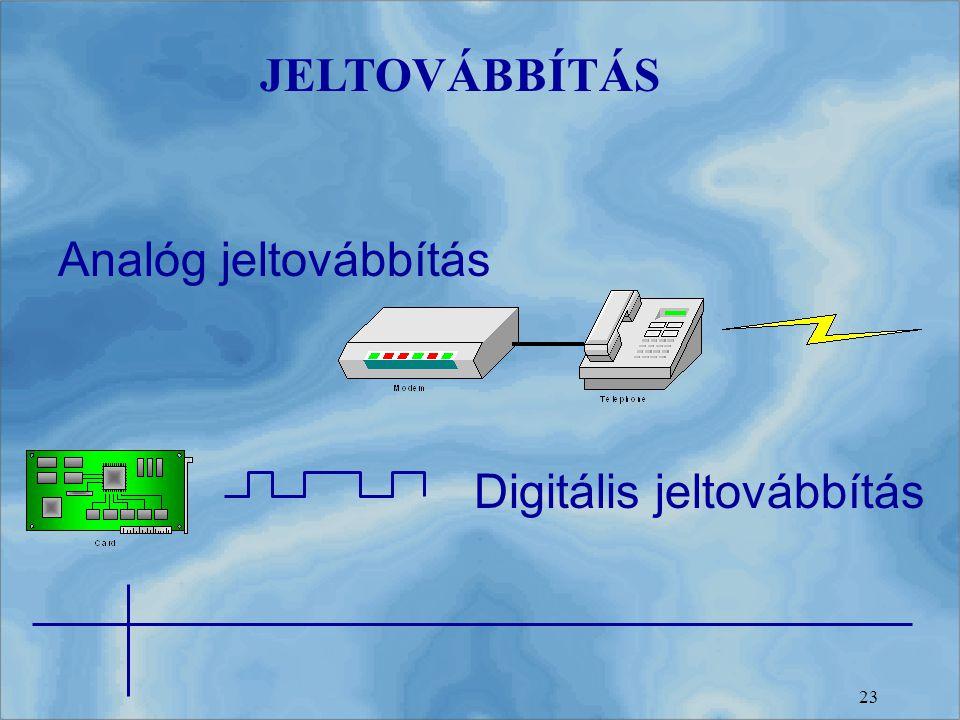 JELTOVÁBBÍTÁS Analóg jeltovábbítás Digitális jeltovábbítás