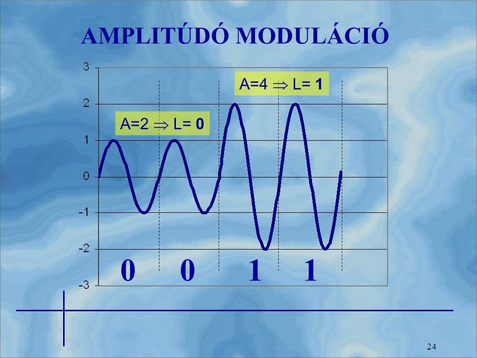 AMPLITÚDÓ MODULÁCIÓ A=4  L= 1 A=2  L= 0 1 1