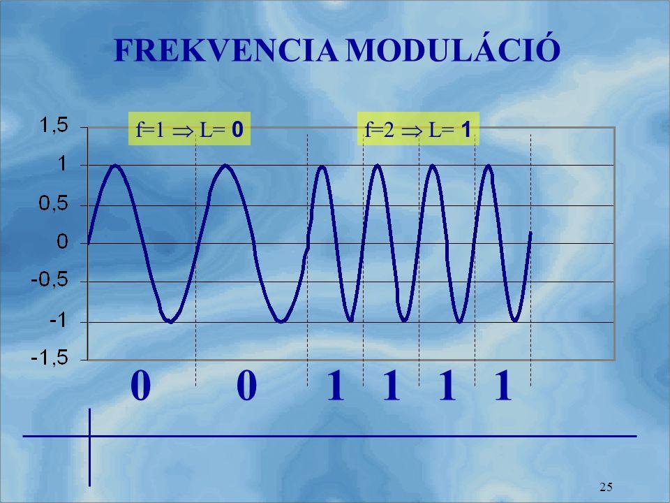 FREKVENCIA MODULÁCIÓ f=1  L= 0 f=2  L= 1 1 1 1 1