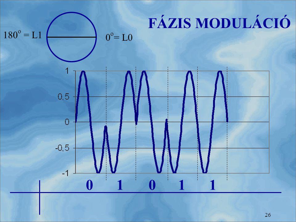 FÁZIS MODULÁCIÓ 180o = L1 0o= L0 1 1 1