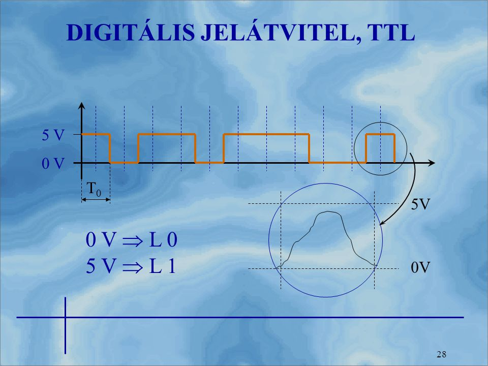 DIGITÁLIS JELÁTVITEL, TTL