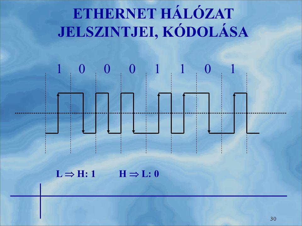 ETHERNET HÁLÓZAT JELSZINTJEI, KÓDOLÁSA