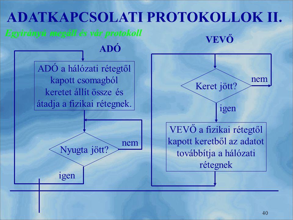 ADATKAPCSOLATI PROTOKOLLOK II.