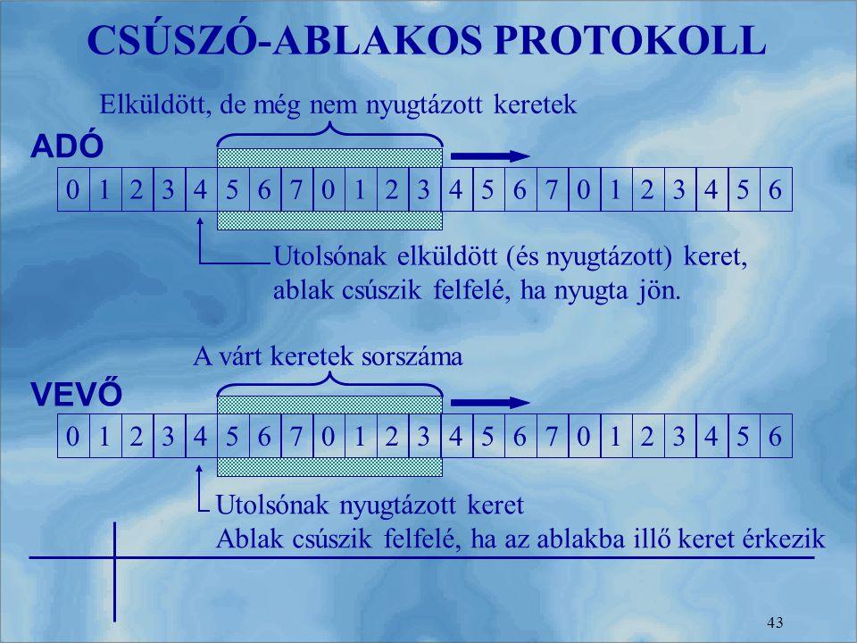CSÚSZÓ-ABLAKOS PROTOKOLL