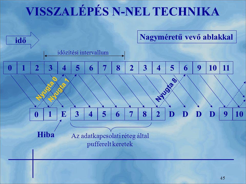 VISSZALÉPÉS N-NEL TECHNIKA