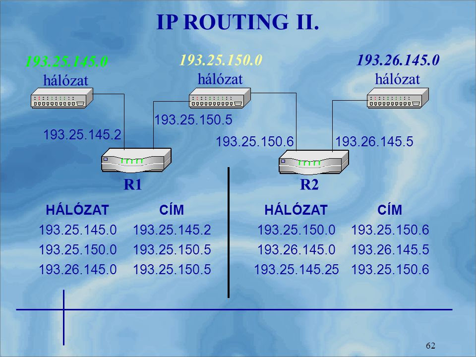 IP ROUTING II. 193.25.145.0 hálózat 193.25.150.0 hálózat