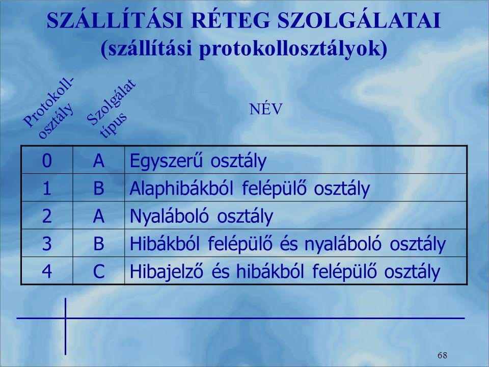 SZÁLLÍTÁSI RÉTEG SZOLGÁLATAI (szállítási protokollosztályok)