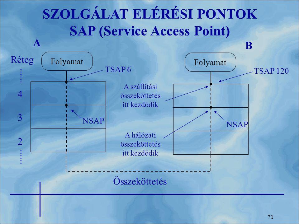 SZOLGÁLAT ELÉRÉSI PONTOK SAP (Service Access Point)