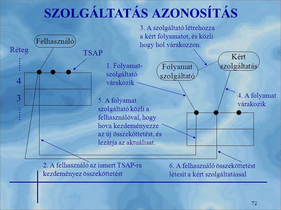 SZOLGÁLTATÁS AZONOSÍTÁS