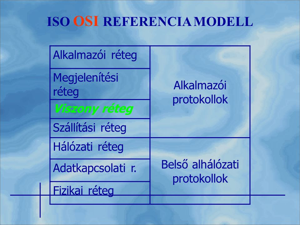 ISO OSI REFERENCIA MODELL