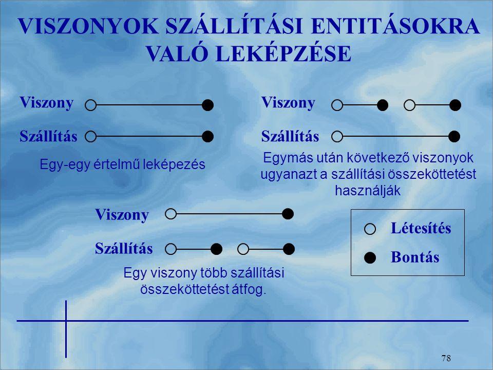VISZONYOK SZÁLLÍTÁSI ENTITÁSOKRA VALÓ LEKÉPZÉSE