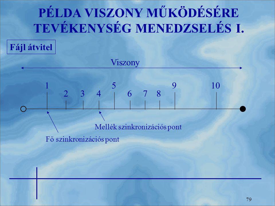PÉLDA VISZONY MŰKÖDÉSÉRE TEVÉKENYSÉG MENEDZSELÉS I.