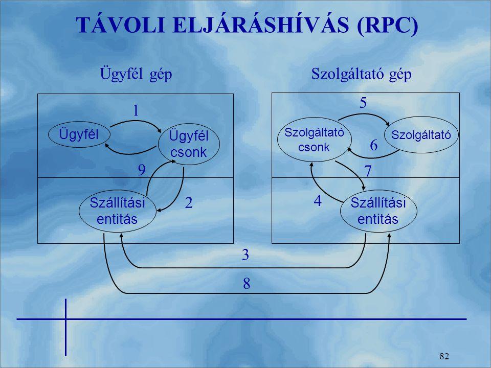 TÁVOLI ELJÁRÁSHÍVÁS (RPC)