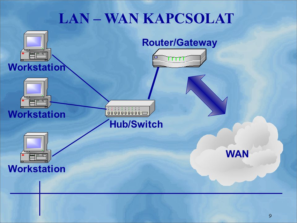 LAN – WAN KAPCSOLAT Router/Gateway Workstation Workstation Hub/Switch