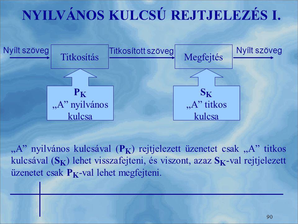 NYILVÁNOS KULCSÚ REJTJELEZÉS I.
