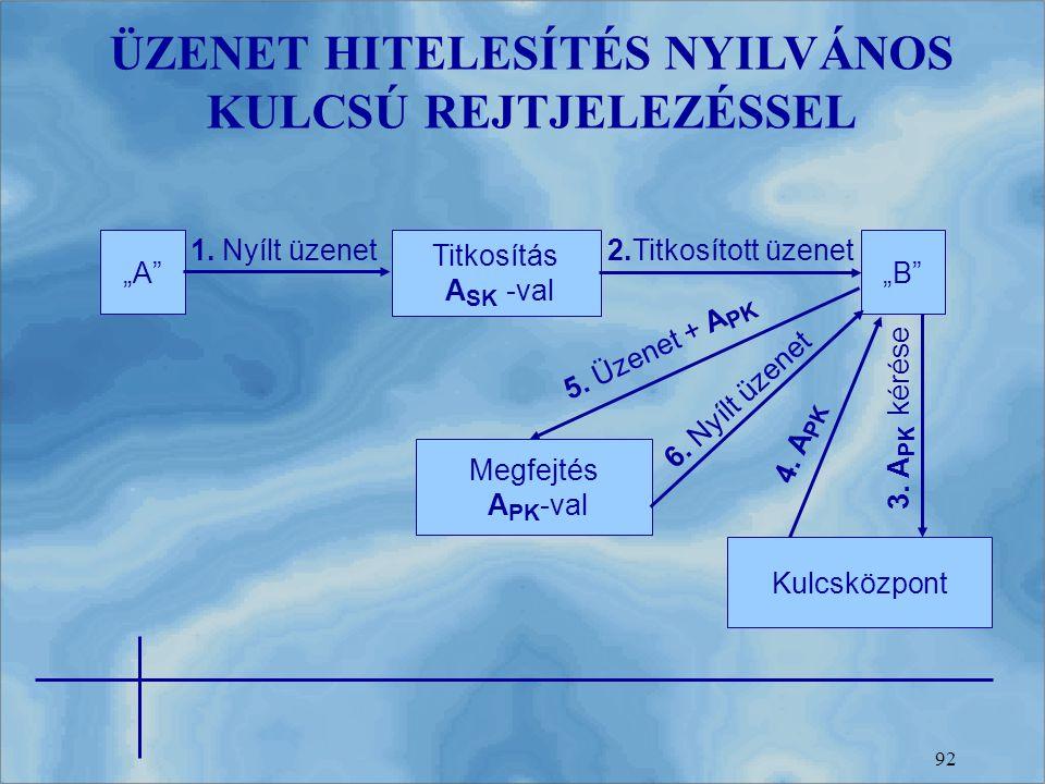 ÜZENET HITELESÍTÉS NYILVÁNOS KULCSÚ REJTJELEZÉSSEL