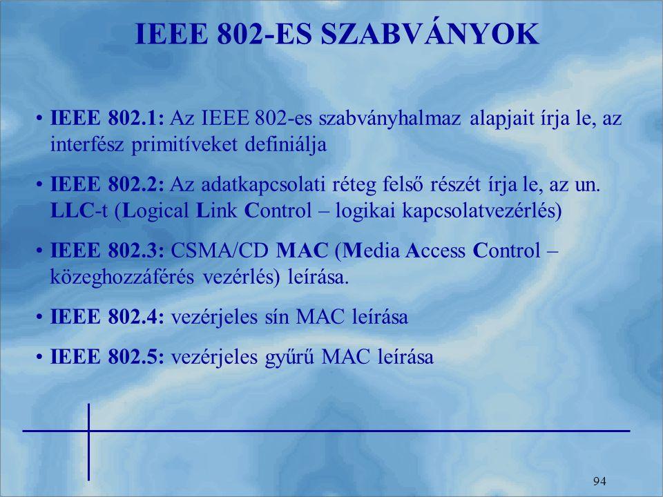 IEEE 802-ES SZABVÁNYOK IEEE 802.1: Az IEEE 802-es szabványhalmaz alapjait írja le, az interfész primitíveket definiálja.