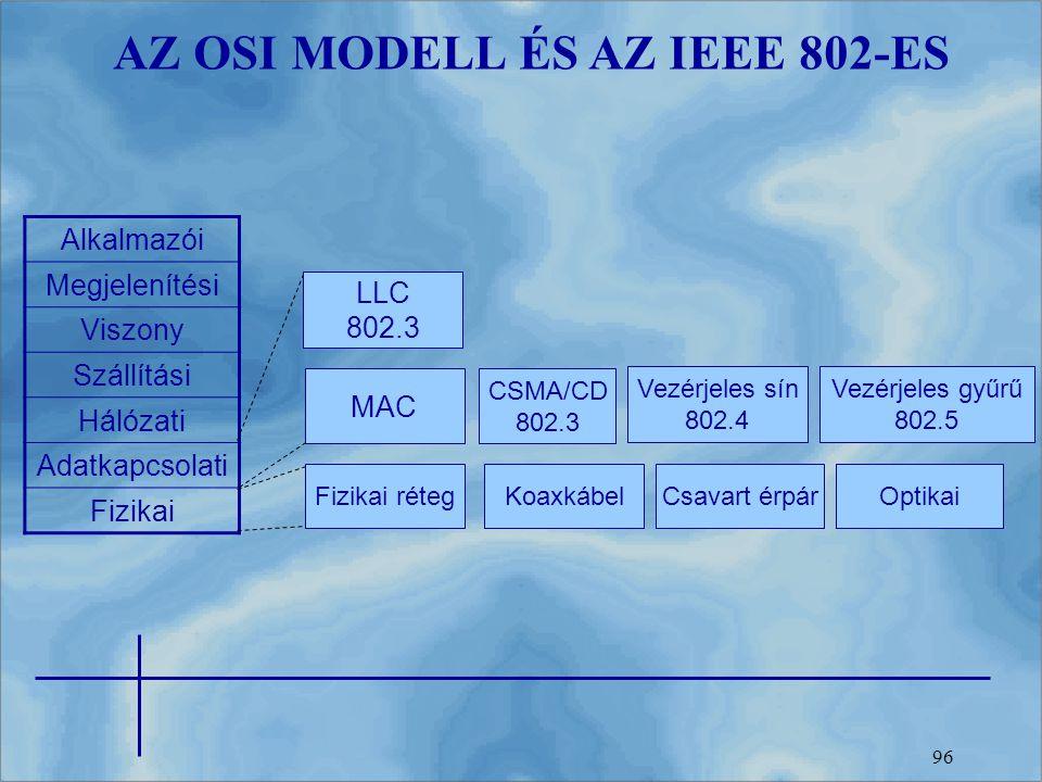 AZ OSI MODELL ÉS AZ IEEE 802-ES
