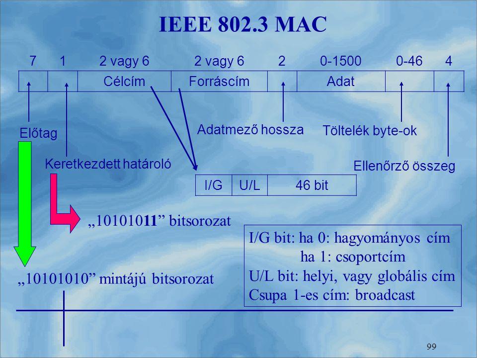 IEEE 802.3 MAC 7. 1. 2 vagy 6. 2. 0-1500. 0-46. 4. Célcím. Forráscím. Adat. Adatmező hossza.