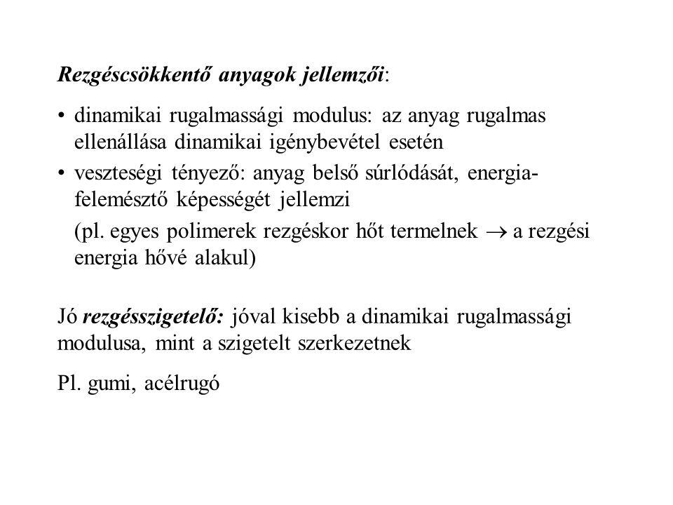 Rezgéscsökkentő anyagok jellemzői: