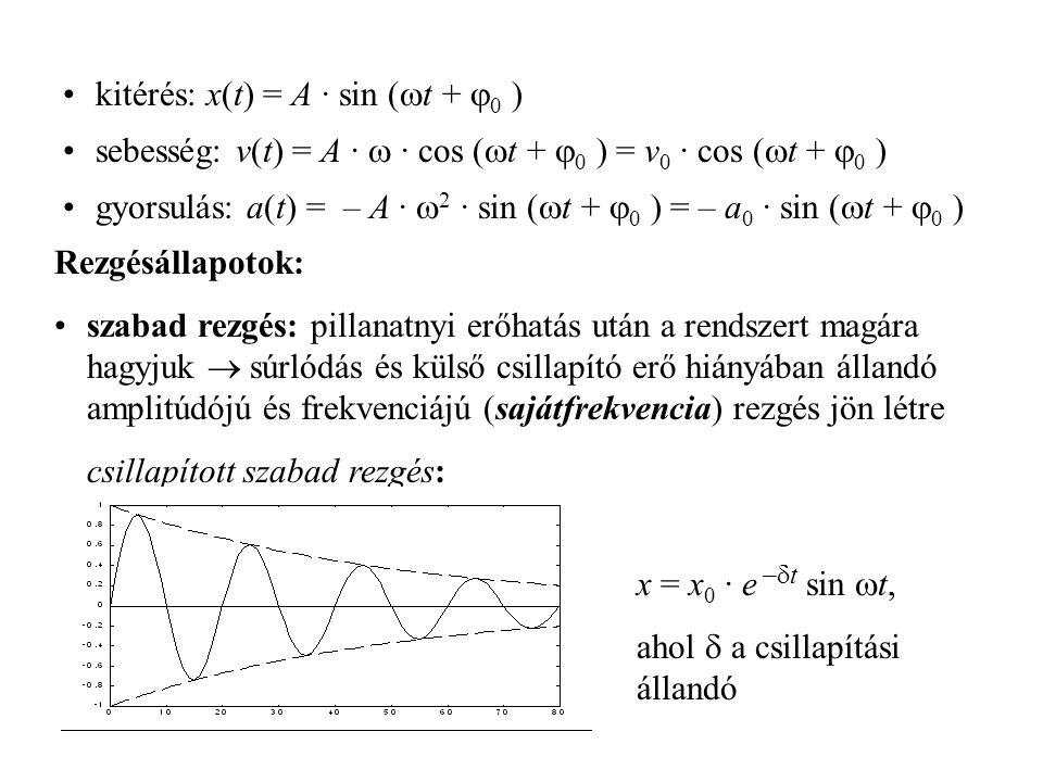 kitérés: x(t) = A · sin (t + 0 )