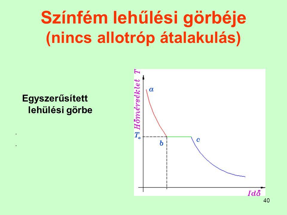Színfém lehűlési görbéje (nincs allotróp átalakulás)