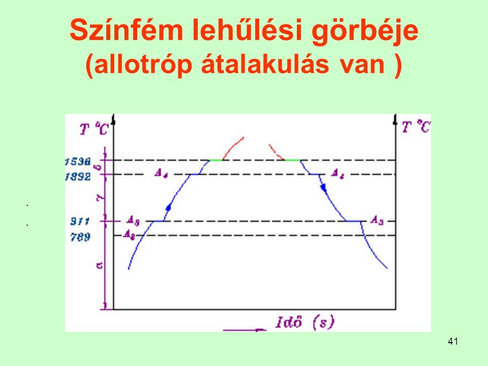 Színfém lehűlési görbéje (allotróp átalakulás van )