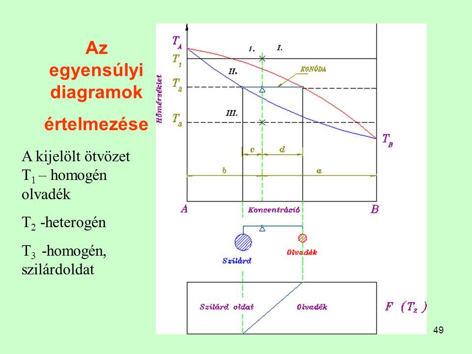 Az egyensúlyi diagramok értelmezése