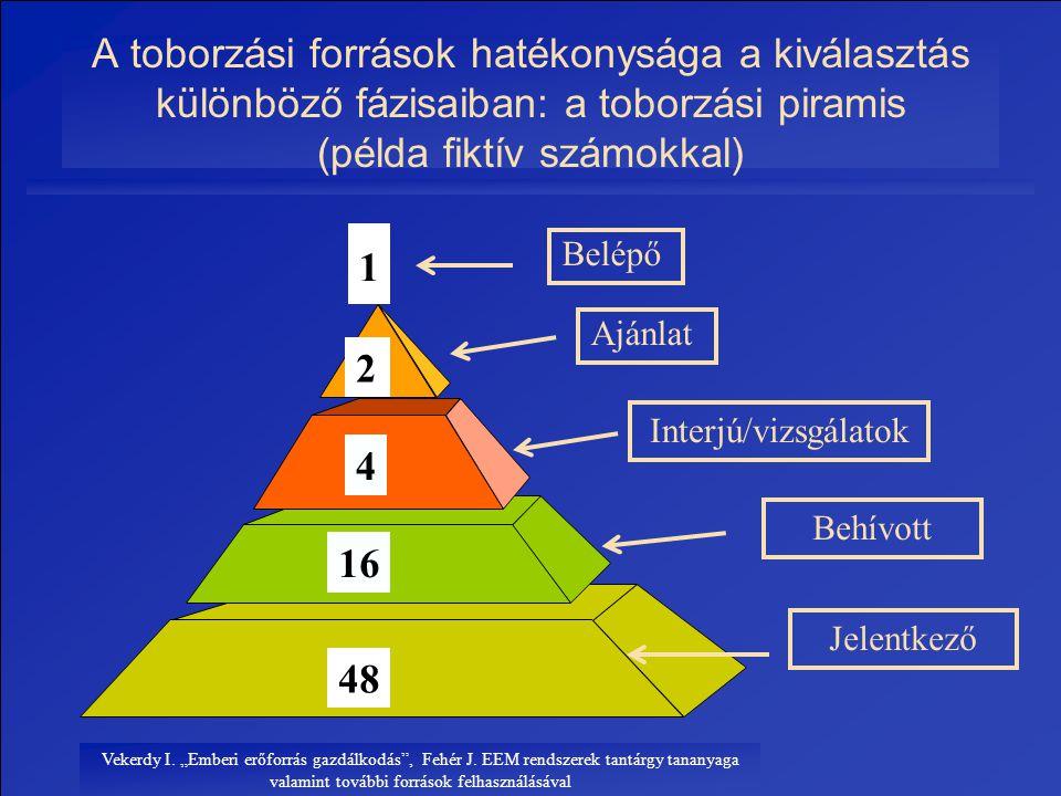A toborzási források hatékonysága a kiválasztás különböző fázisaiban: a toborzási piramis (példa fiktív számokkal)