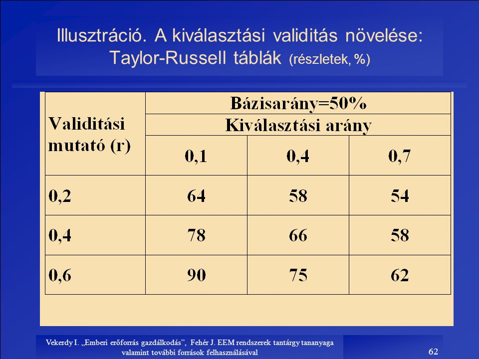 Illusztráció. A kiválasztási validitás növelése: Taylor-Russell táblák (részletek, %)