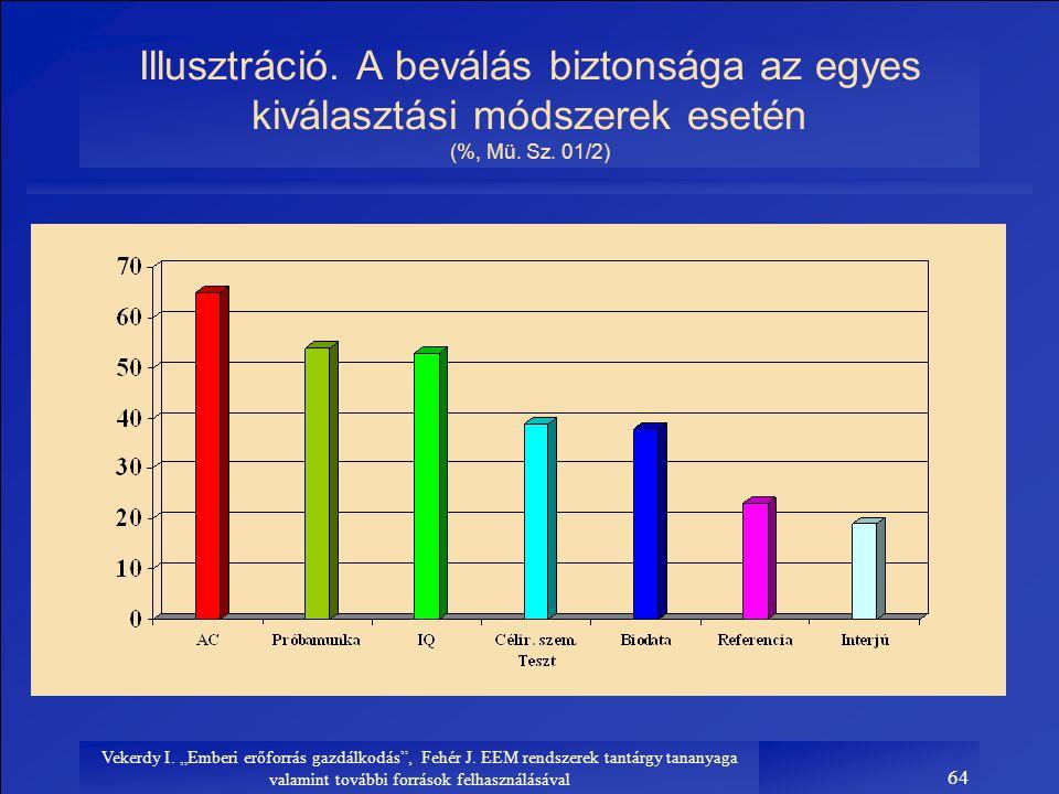 Illusztráció. A beválás biztonsága az egyes kiválasztási módszerek esetén (%, Mü. Sz. 01/2)