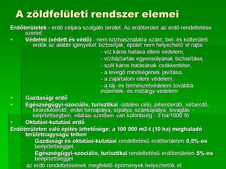 A zöldfelületi rendszer elemei