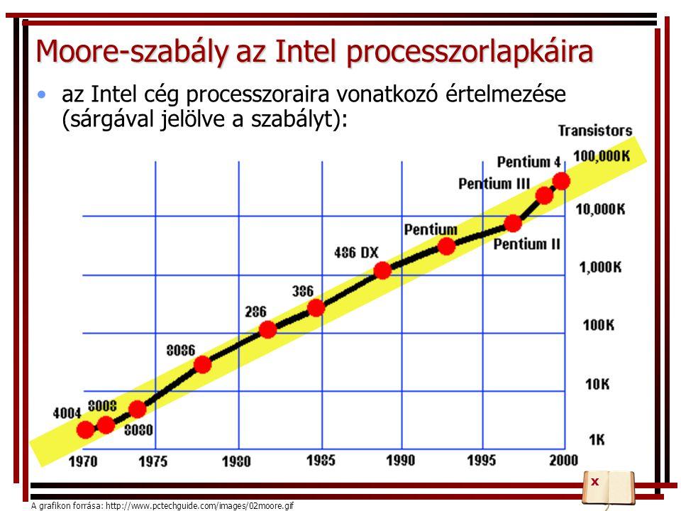 Moore-szabály az Intel processzorlapkáira