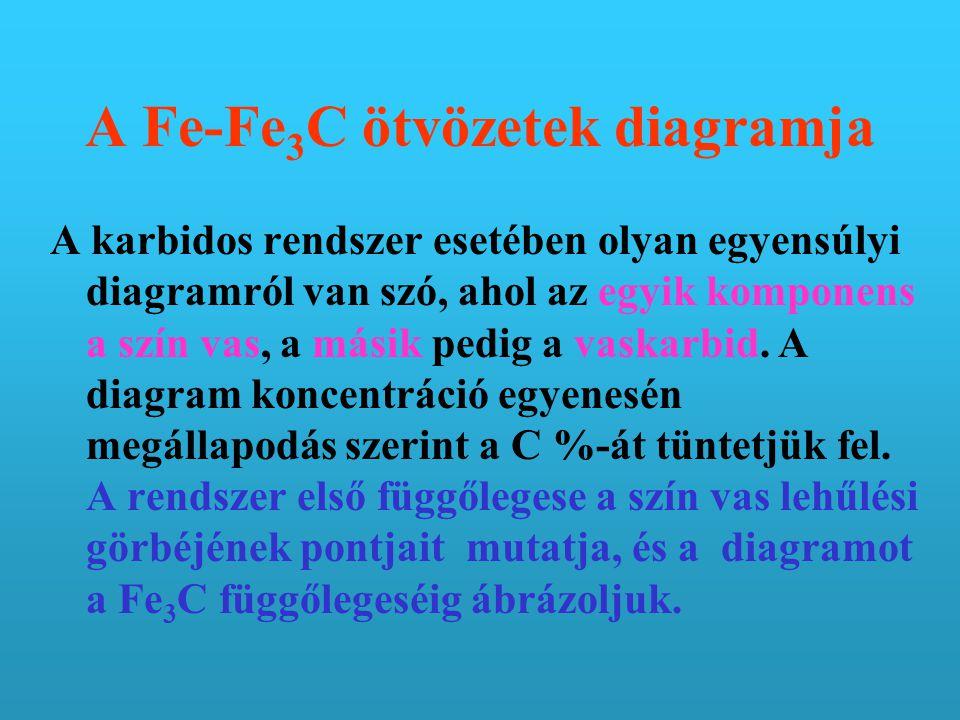 A Fe-Fe3C ötvözetek diagramja