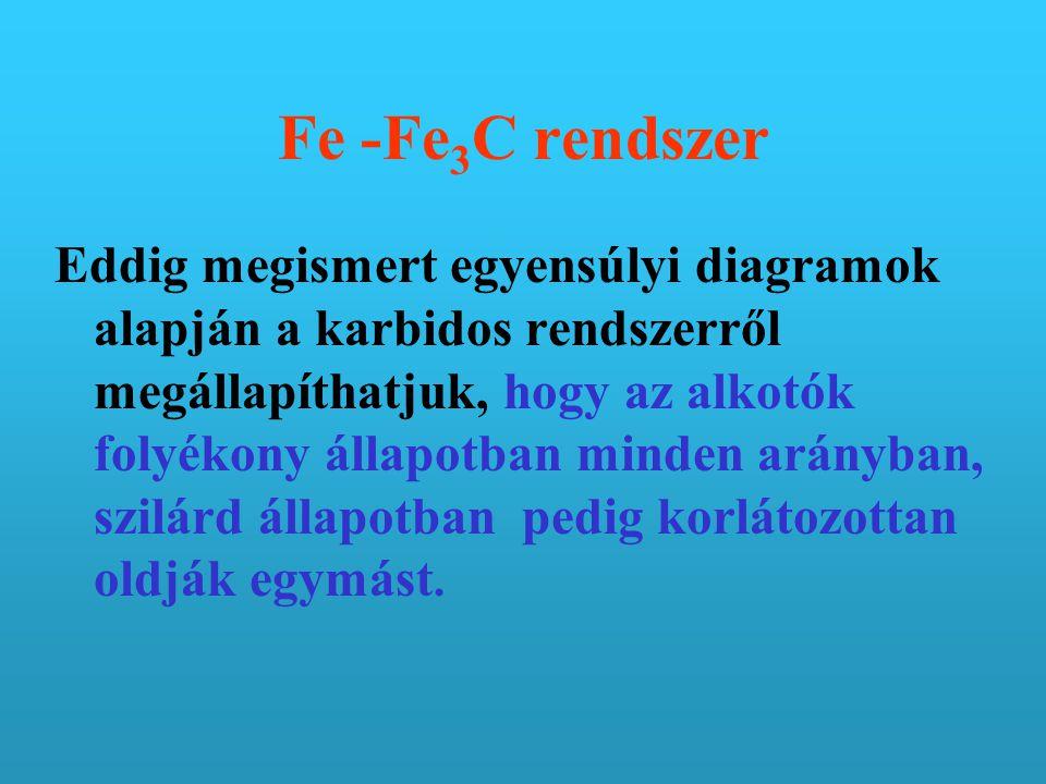 Fe -Fe3C rendszer