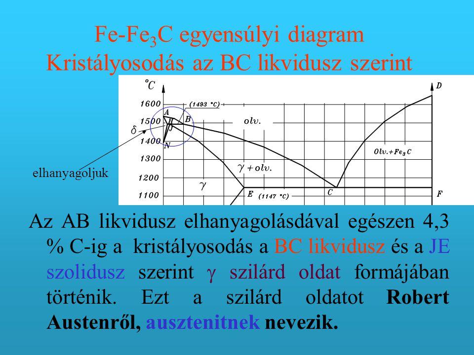 Fe-Fe3C egyensúlyi diagram Kristályosodás az BC likvidusz szerint