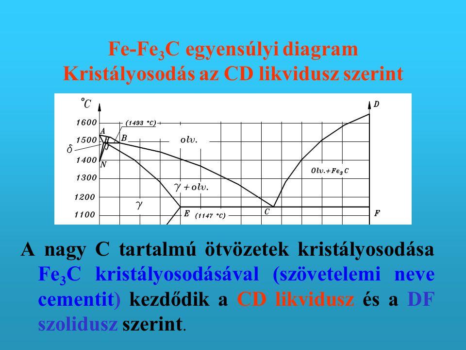 Fe-Fe3C egyensúlyi diagram Kristályosodás az CD likvidusz szerint