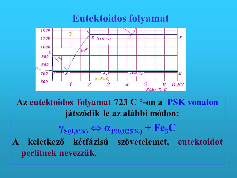 Eutektoidos folyamat S(0,8%)  P(0,025%) + Fe3C